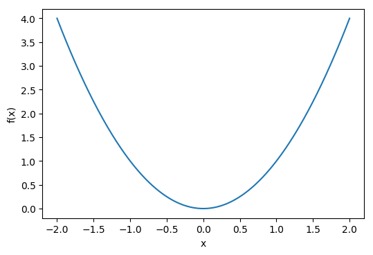 Simple Particle Swarm Optimization: Part I – Welcome